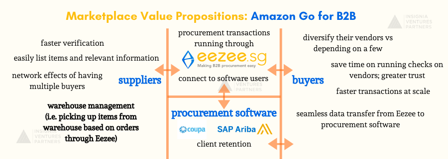 Eezee Marketplace Value Propositions with Amazon Go for B2B concept