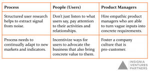3Ps of translating business goals into concrete product requirements/features