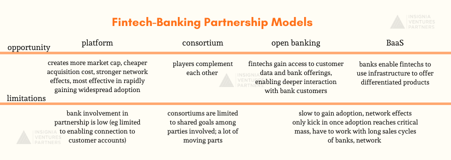 Fintech-Banking Partnership Models