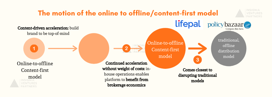 From left to right, the online to offline, content-first model comes closest to disrupting the traditional, offline distribution models
