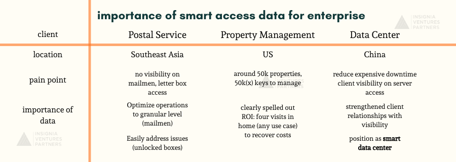 importance of smart access data for enterprise