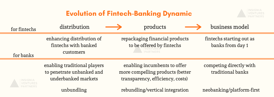 How fintech banking partnerships are evolving