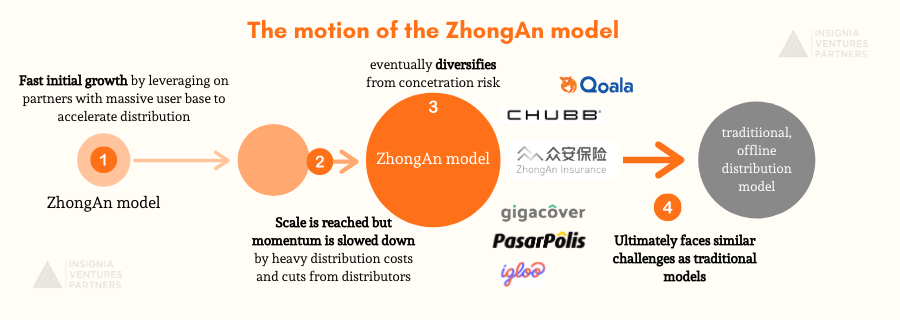 From left to right, the growth of the Zhongan model as it tries to disrupt the traditional, offline distribution models