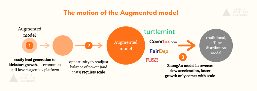 From left to right, the growth of the Augmented model as it tries to disrupt the traditional, offline distribution models