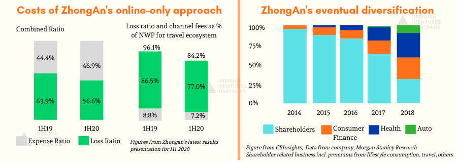 The costs of the ZhongAn model (left) and its eventual diversification (right)
