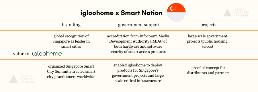 igloohome and Smart Nation Singapore collaboration