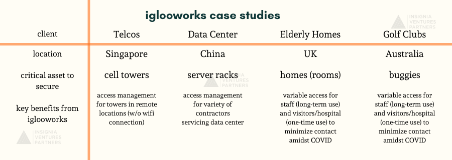 iglooworks case studies