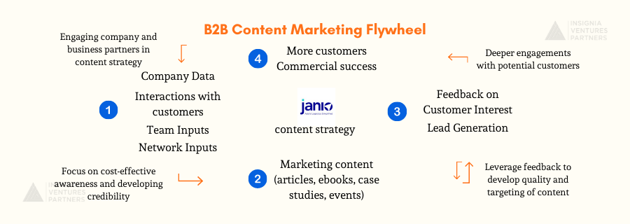 B2B content marketing flywheel