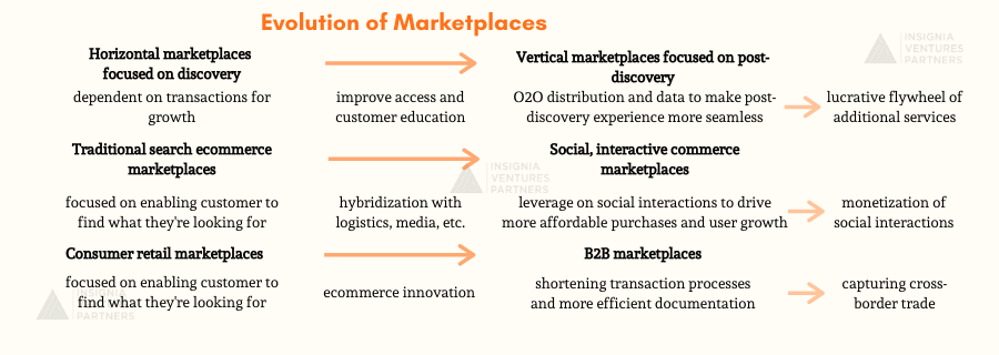 Evolution of Marketplaces
