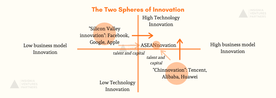 Illustrating the two spheres of innovation