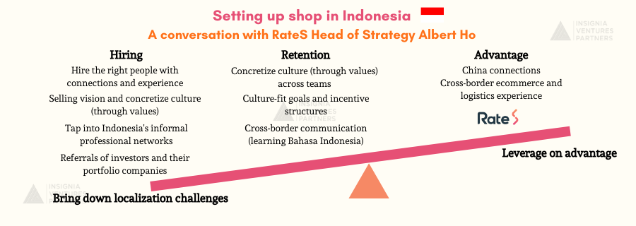 Key Takeaways on hiring and retaining talent in Indonesia from RateS Head of Strategy Albert Ho