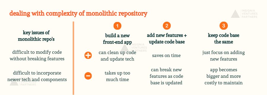 Three ways to deal with monolithic repo headaches while still using a monolithic repo