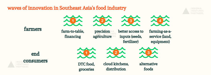 Waves of innovation in Southeast Asia's food system