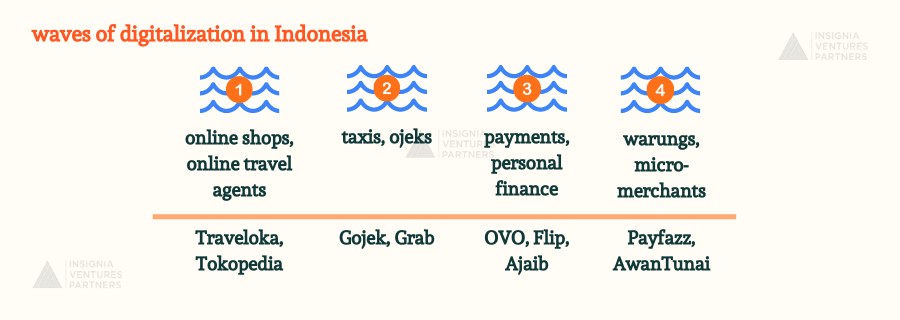 Waves of digitalization in Indonesia according to the impacted segments in society